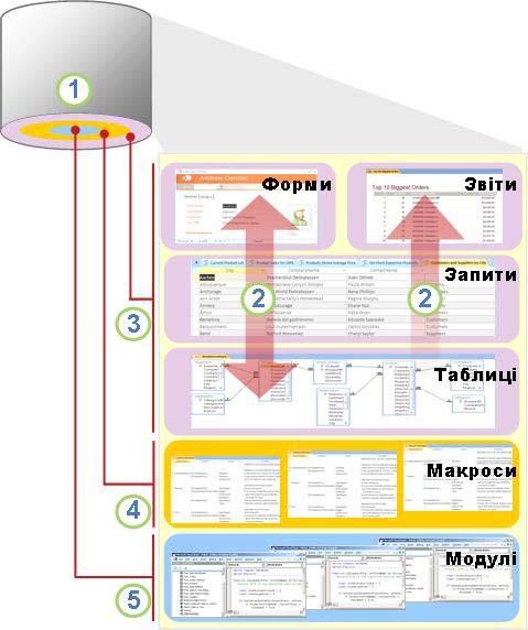 Огляд компонентів і користувачів Access