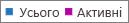 Знімок екрана: звіт про групи Office365– загальна кількість груп і кількість активних груп
