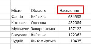 """Таблиця з трьома стовпцями: """"Місто"""", """"Область"""", """"Населення"""" Сортування населення за спаданням"""