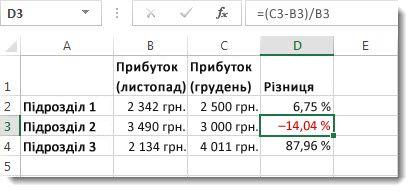 Дані Excel, які містять від'ємні відсотки, виділені червоним у клітинці D3