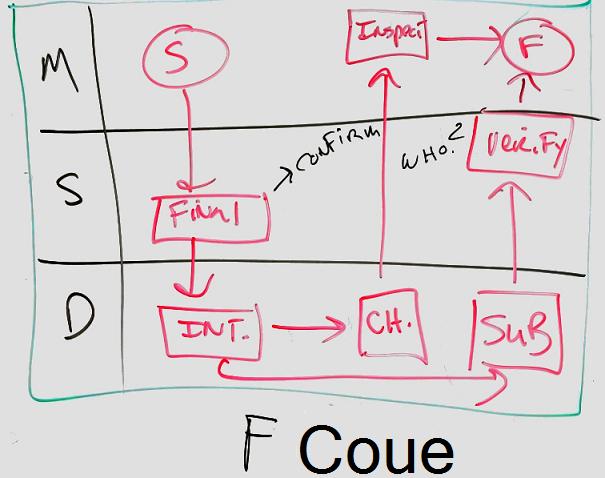 Приклад діаграми дошки