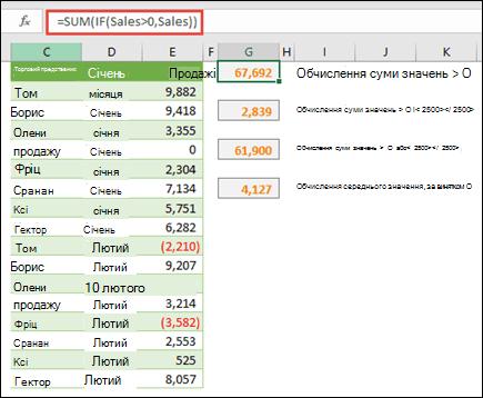 """За допомогою масивів можна обчислювати дані, базуючись на певних умовах. =SUM(IF(Sales>0,Sales)) підсумує всі значення, більші за 0, у діапазоні """"Продажі""""."""