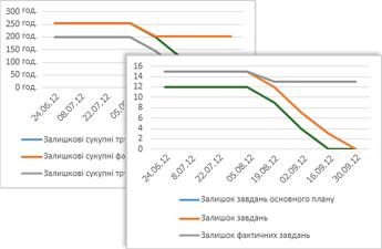 Зразок графіку виконання роботи, який демонструє завдання, які залишилися та актуальні завдання, які залишилися
