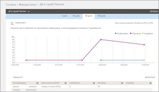 Знімок екрана: звіт про дії в Yammer, який містить графік діяльності та таблицю з відомостями про активних користувачів