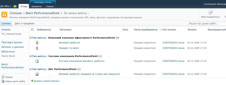 Бібліотека «Вміст PerformancePoint» оптимізована для систем показників, KPI та звітів.