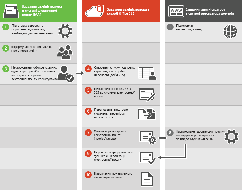 Процес перенесення електронної пошти IMAP