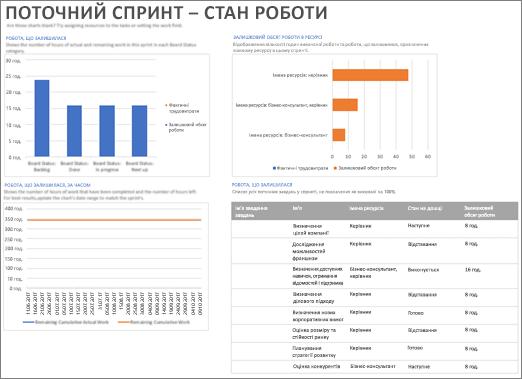 """Знімок екрана: звіт """"Поточний спринт‒ стан роботи"""" в Project"""