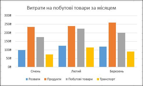 Приклад зведеної діаграми Excel