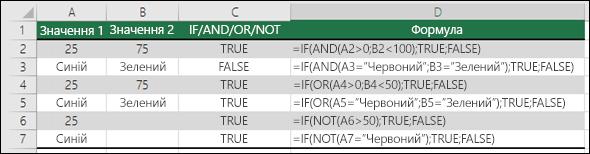 Приклади використання функції IF із функціями AND, OR та NOT для обчислення числових і текстових значень
