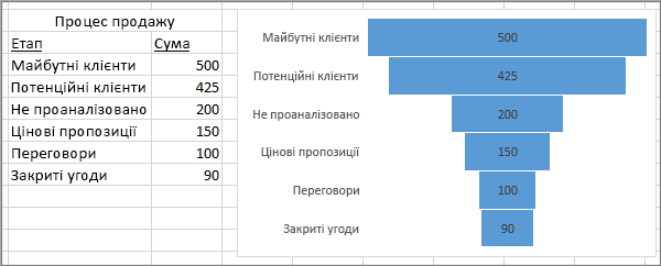 Лійкова діаграма, на якій зображено процес продажу. Етапи наведено в першому стовпці, значення– у другому.