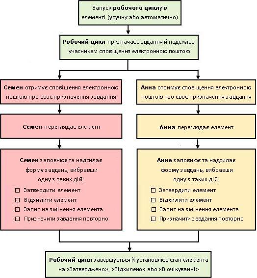 Схема простого робочого циклу затвердження