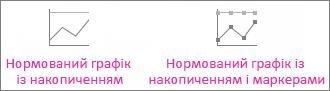 Нормована лінійчата діаграма з накопиченням і нормована лінійчата діаграма з накопиченням і маркерами