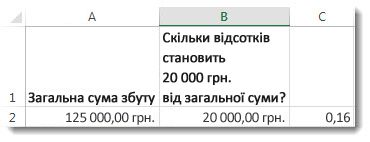 125000доларів США в клітинці A2, 20000доларів США в клітинці B2 та 0,16 у клітинці C3