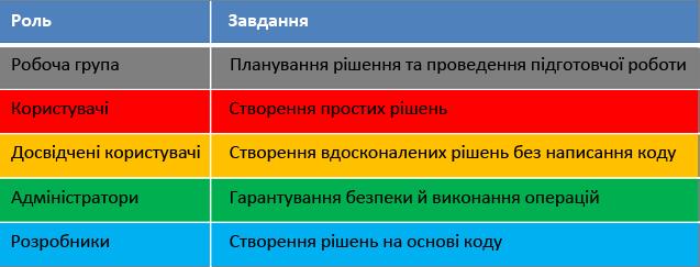 Ролі та завдання життєвого циклу розробки