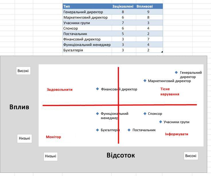 Зображення сітки впливу в Excel