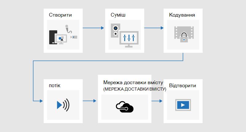 Блок-схема, яка ілюструє процес мовлення, у якому розробляється вміст, змішаний, закодований, потоковому, надіслана через мережу доставки вмісту (CDN), а потім відтворений.