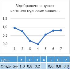 Дані відсутні в день 4 клітинки, діаграма із відповідним рядка за нульової точки