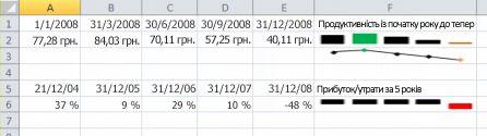 Міні-діаграму в програмі Excel, наприклад