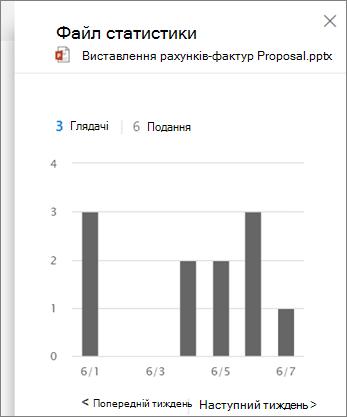 Знімок екрана: перегляд дій у файлі