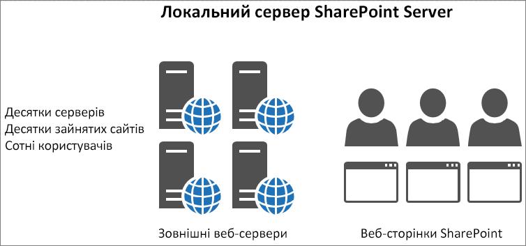 Відображення відомостей про трафік і навантаження на локальних зовнішніх веб-серверах