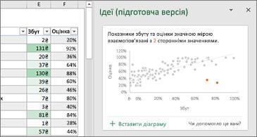 """Аркуш ліворуч і область """"Ідеї"""" праворуч"""