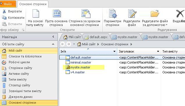 Список основних сторінок SharePoint 2010.
