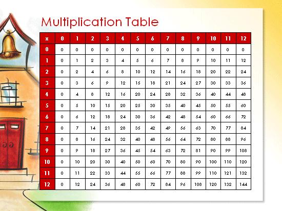ілюстрація таблиці множення.