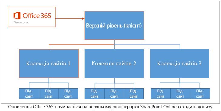 Ієрархія, що показує, як оновлення починаються у верхній частині клієнта й опускаються донизу