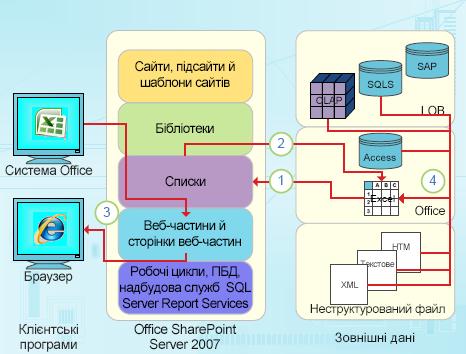 Точки інтеграції з програмою Excel з орієнтацією на дані