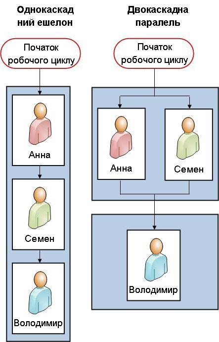 Послідовний робочий цикл і робочий цикл із двома етапами поруч