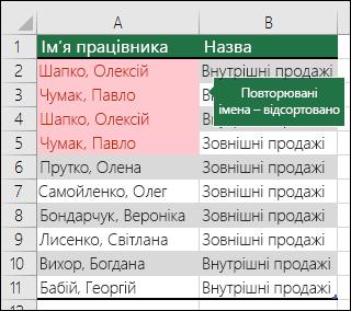 Умовне форматування з повторюваними значеннями, відсортованими вгорі списку