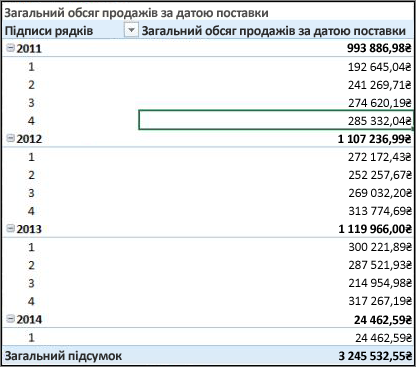 "Зведена таблиця ""Total Sales by Ship Date"""