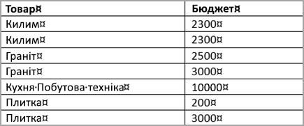 Відсортована таблиця
