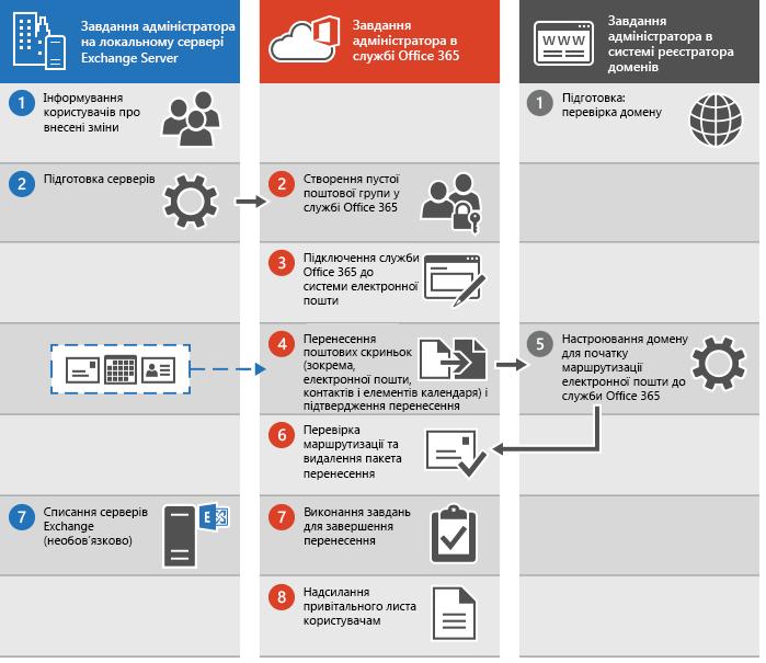 Процес виконання повного перенесення електронної пошти до служби Office365