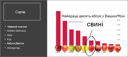 Гістограма з верхнім 10 яблуками. Один із них обведена в рукописні дані та анотована з улюбленими!