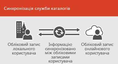 Використання синхронізації служби каталогів для оновлення відомостей локальних і онлайнових облікових записів користувачів