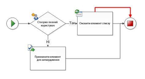 Між фігурами робочого циклу є повторювані сполучення