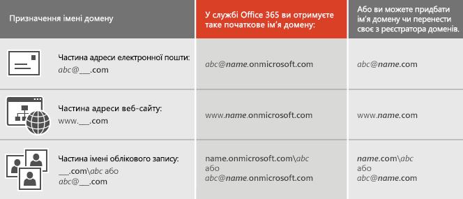 Таблиця, у якій описано призначення імені домену
