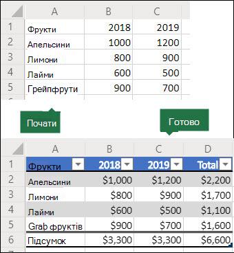 До і після зображення сітки даних 5x3, яка використовуватиметься для створення сценарію Office, щоб перетворити його на таблицю Excel із рядком підсумків і стовпцем, а потім відформатувати дані як грошові.