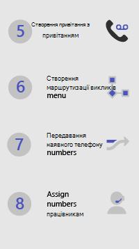 Кроки для налаштування програми Microsoft 365 Business Voice-5-8 (створення привітання, меню маршрутизації викликів, номерів переказів, призначення номерів)
