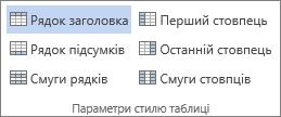 """Знімок екрана: група """"Параметри стилю таблиці"""" на вкладці """"Робота з таблицями > Конструктор"""" із виділеним параметром """"Рядок заголовка"""""""