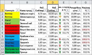 умовне форматування із тлом клітинок і наборами піктограм
