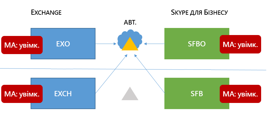 Змішаний 6 Skype для бізнесу HMA топології має стрічки у програмі Excel всі чотири можливі місця.