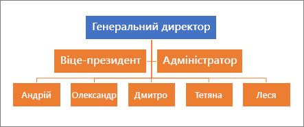 Типова ієрархія