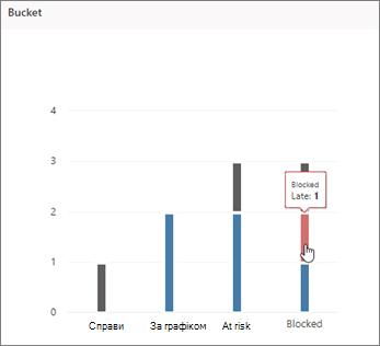 Знімок екрана: планувальник з відповідною діаграмою з курсором, що вказує на пізню задачу
