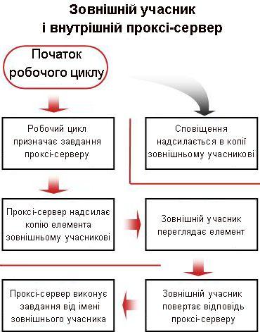 Блок-схема процесу включення зовнішнього учасника