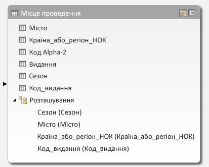 Таблиця Hosts з ієрархією