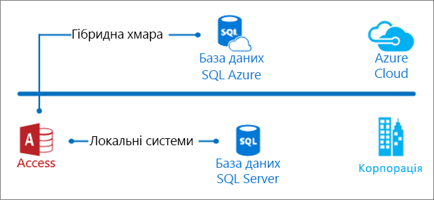 Локальна та хмарна база даних Access