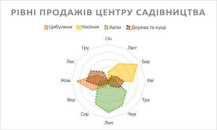 Пелюсткова діаграма