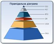 Пірамідальна діаграма